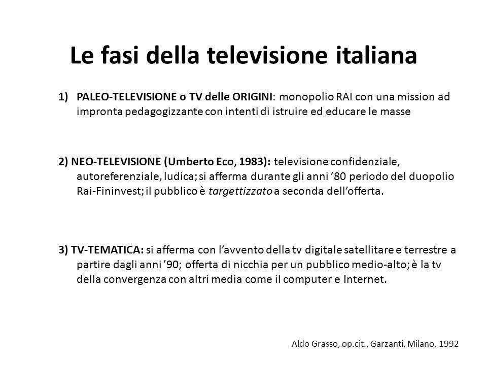 Le fasi della televisione italiana