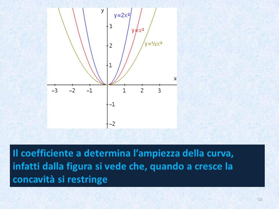 Il coefficiente a determina l'ampiezza della curva, infatti dalla figura si vede che, quando a cresce la concavità si restringe