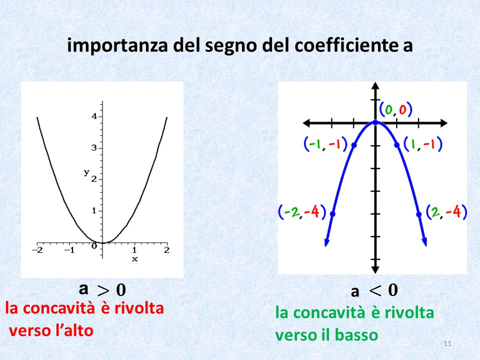importanza del segno del coefficiente a