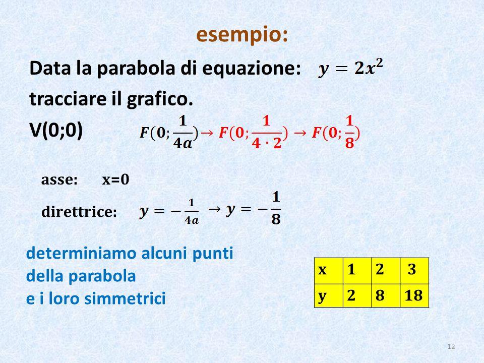 esempio: Data la parabola di equazione: tracciare il grafico. V(0;0)