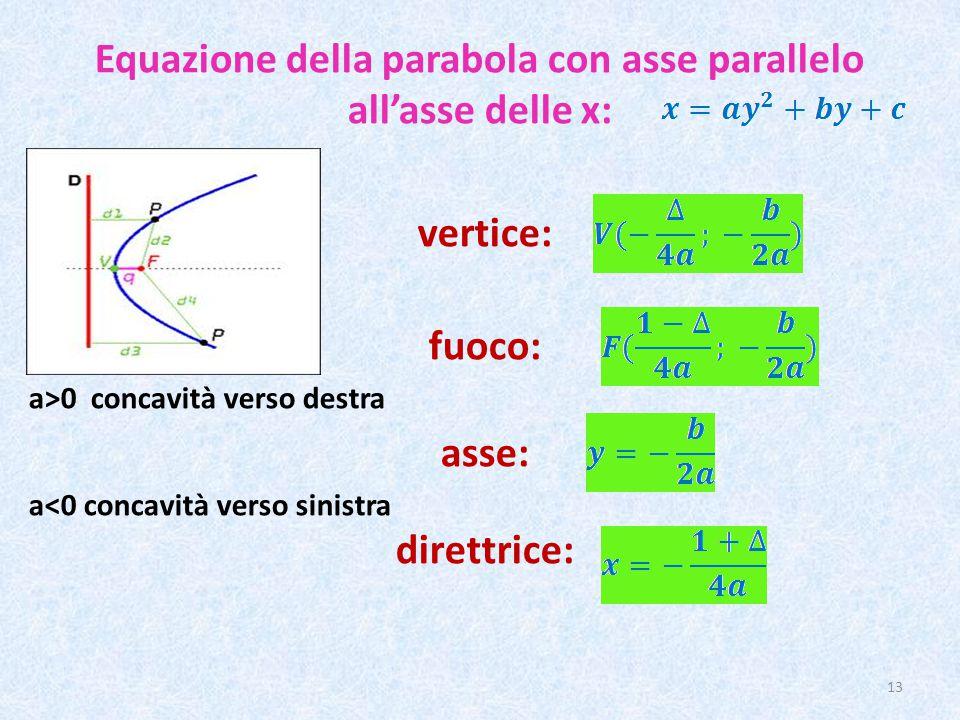 Equazione della parabola con asse parallelo all'asse delle x: