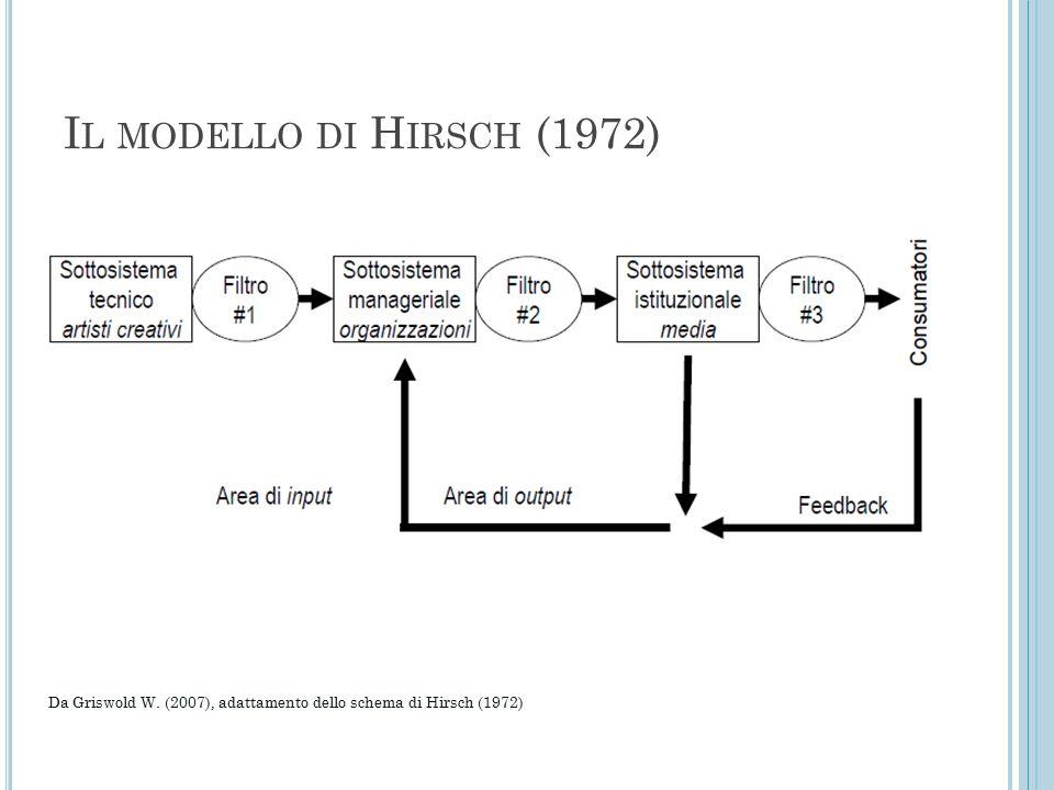 Il modello di Hirsch (1972) Da Griswold W. (2007), adattamento dello schema di Hirsch (1972)