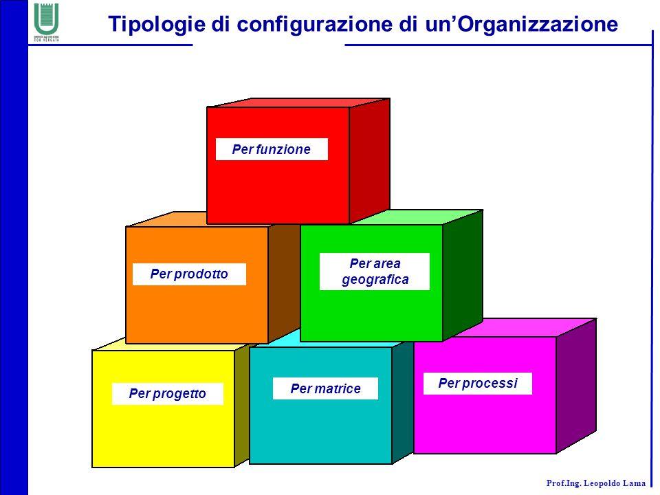 Tipologie di configurazione di un'Organizzazione