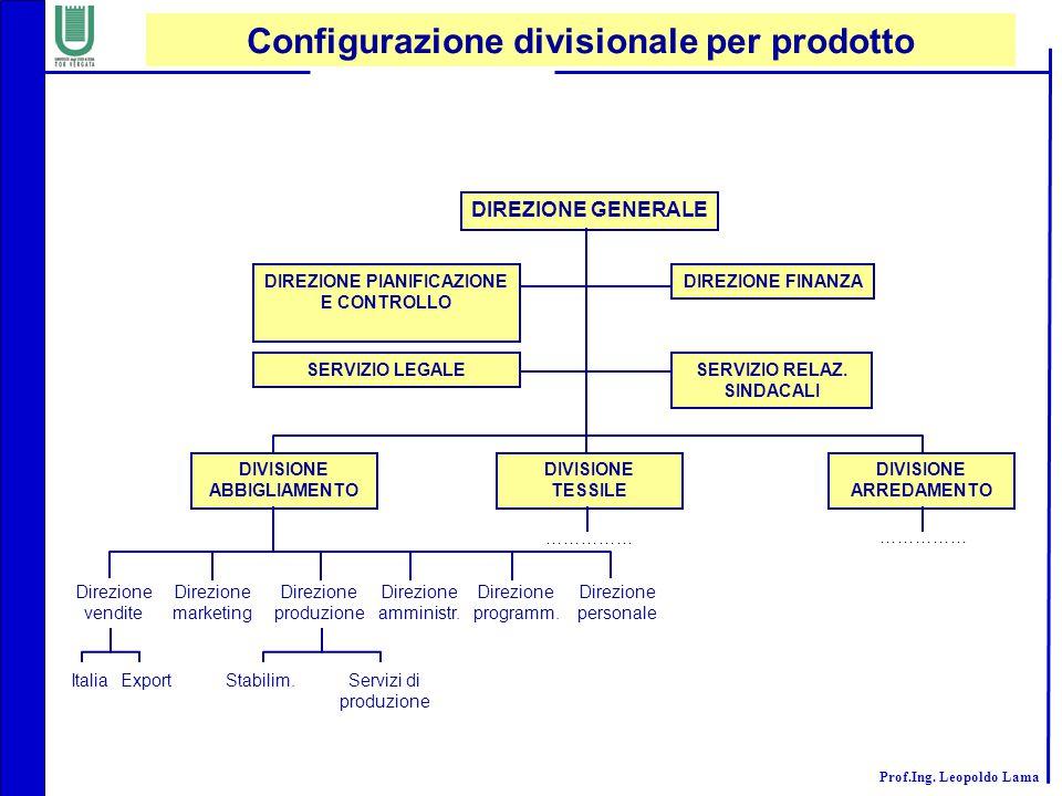 Configurazione divisionale per prodotto
