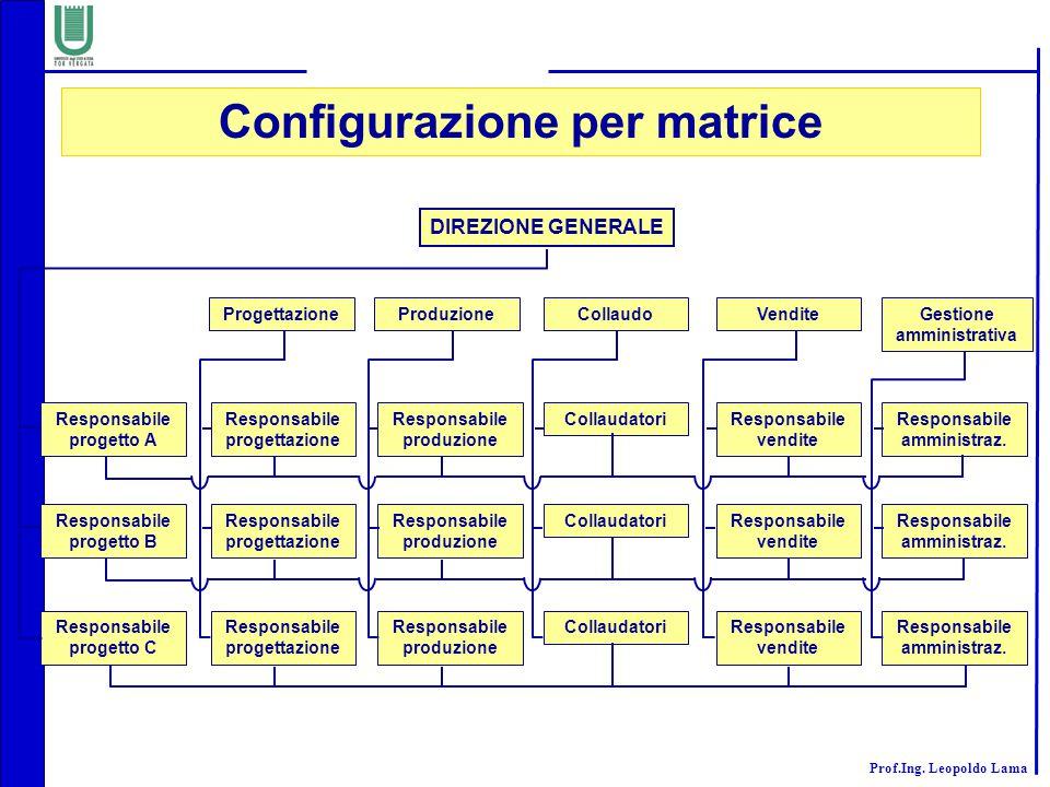 Configurazione per matrice Gestione amministrativa