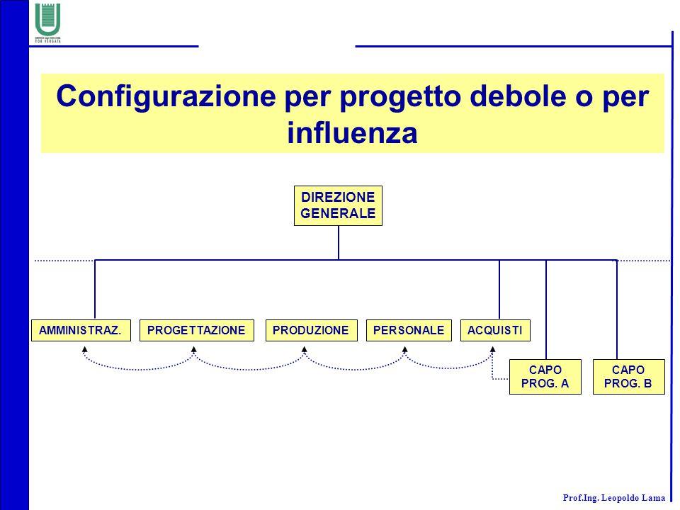 Configurazione per progetto debole o per influenza