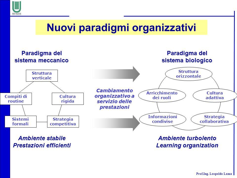 Nuovi paradigmi organizzativi