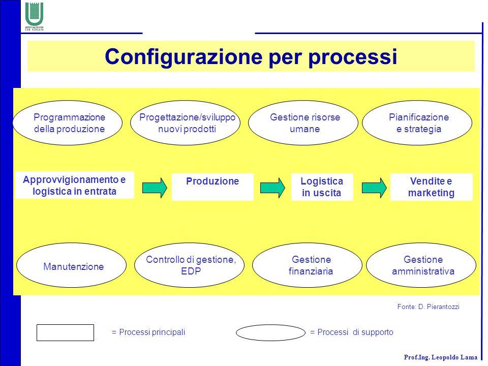 Configurazione per processi Approvvigionamento e logistica in entrata