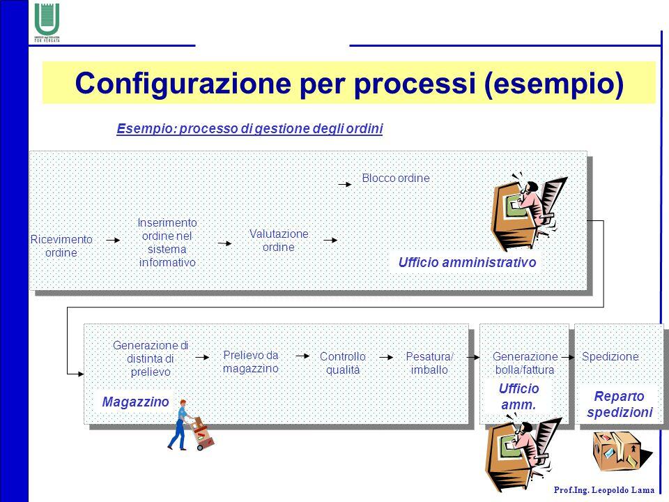 Configurazione per processi (esempio)