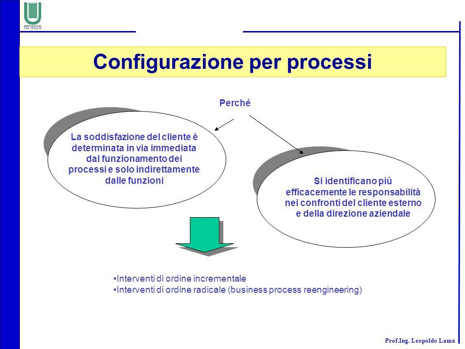 Configurazione per processi