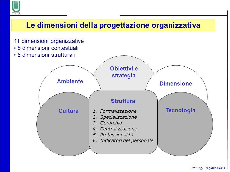 Le dimensioni della progettazione organizzativa