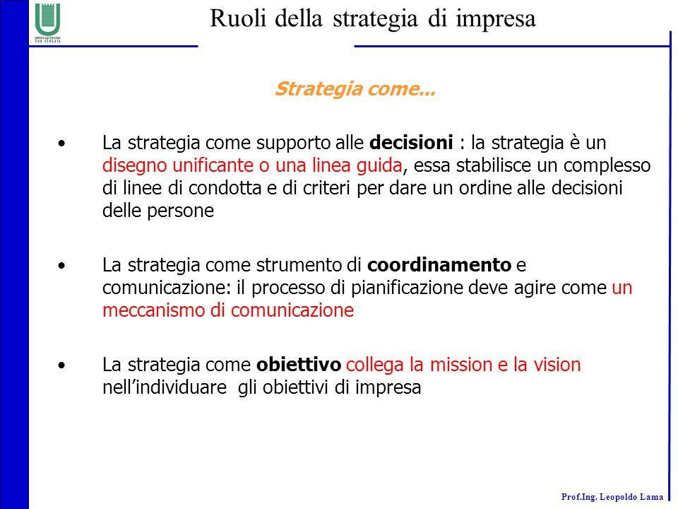 Ruoli della strategia di impresa