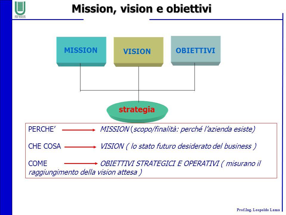 Mission, vision e obiettivi