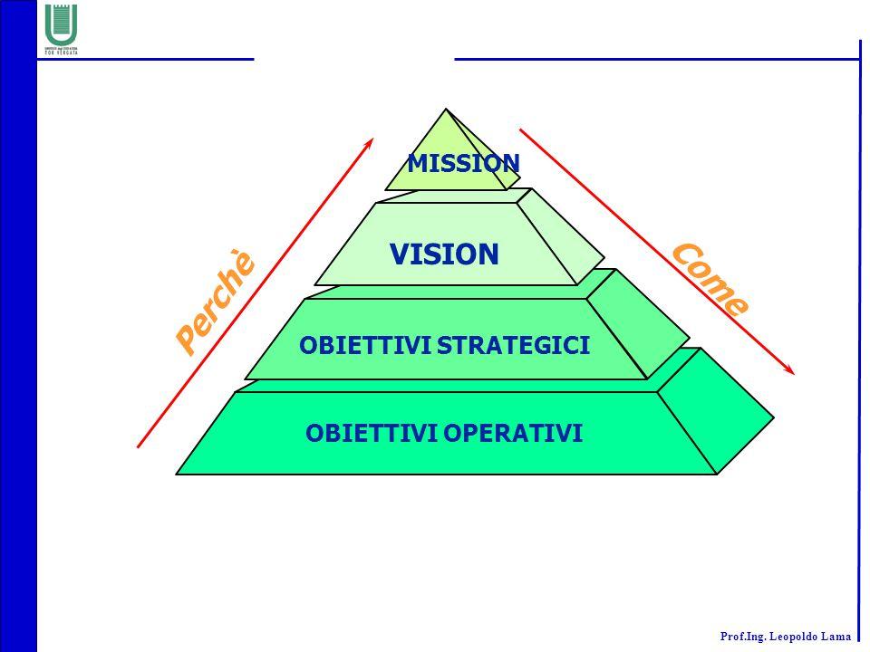 MISSION VISION Come Perchè OBIETTIVI STRATEGICI OBIETTIVI OPERATIVI