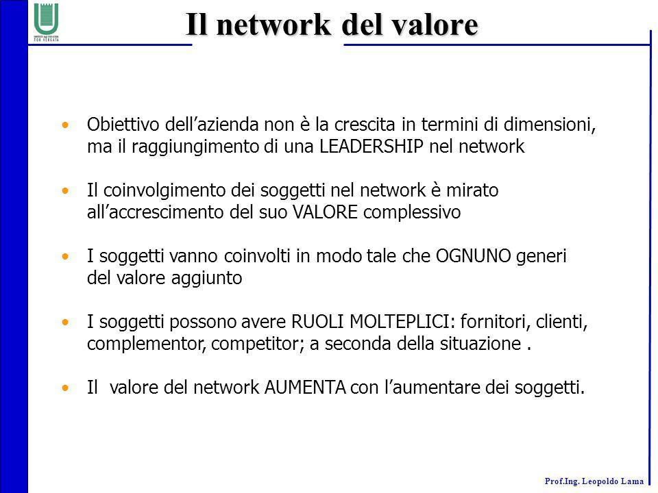 Il network del valore Obiettivo dell'azienda non è la crescita in termini di dimensioni, ma il raggiungimento di una LEADERSHIP nel network.