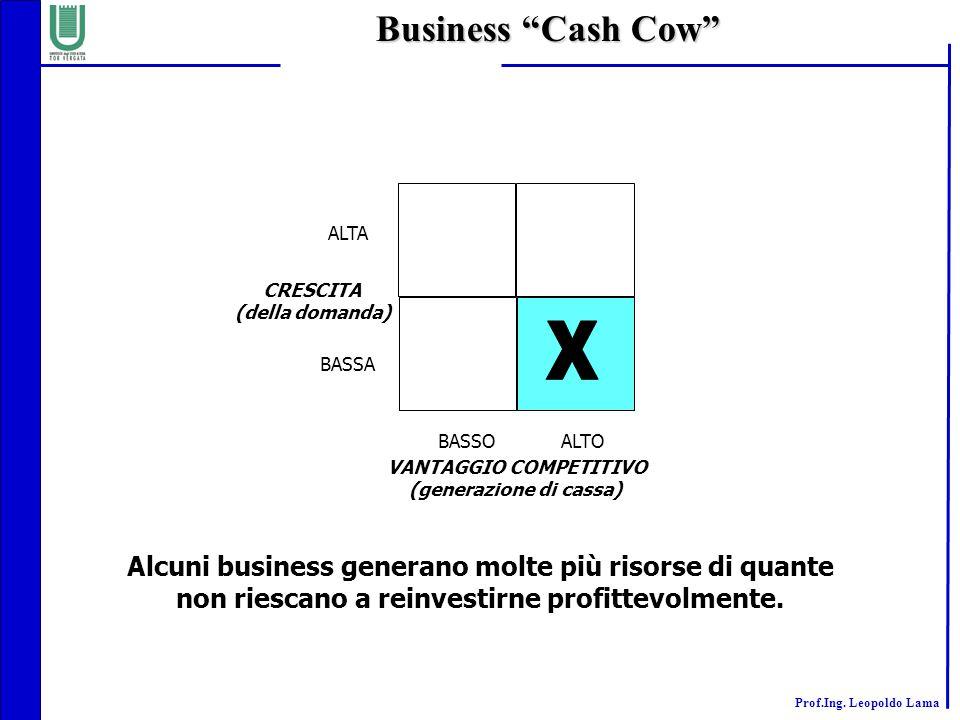 Business Cash Cow ALTA. CRESCITA. (della domanda) X. BASSA. BASSO. ALTO. VANTAGGIO COMPETITIVO.