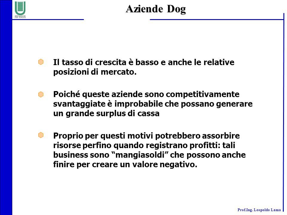Aziende Dog Il tasso di crescita è basso e anche le relative posizioni di mercato.