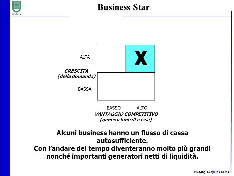 Business Star X. ALTA. CRESCITA. (della domanda) BASSA. BASSO. ALTO. VANTAGGIO COMPETITIVO. (generazione di cassa)