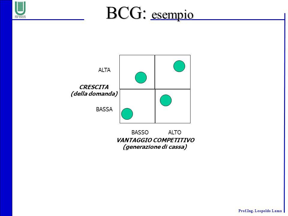 VANTAGGIO COMPETITIVO (generazione di cassa)