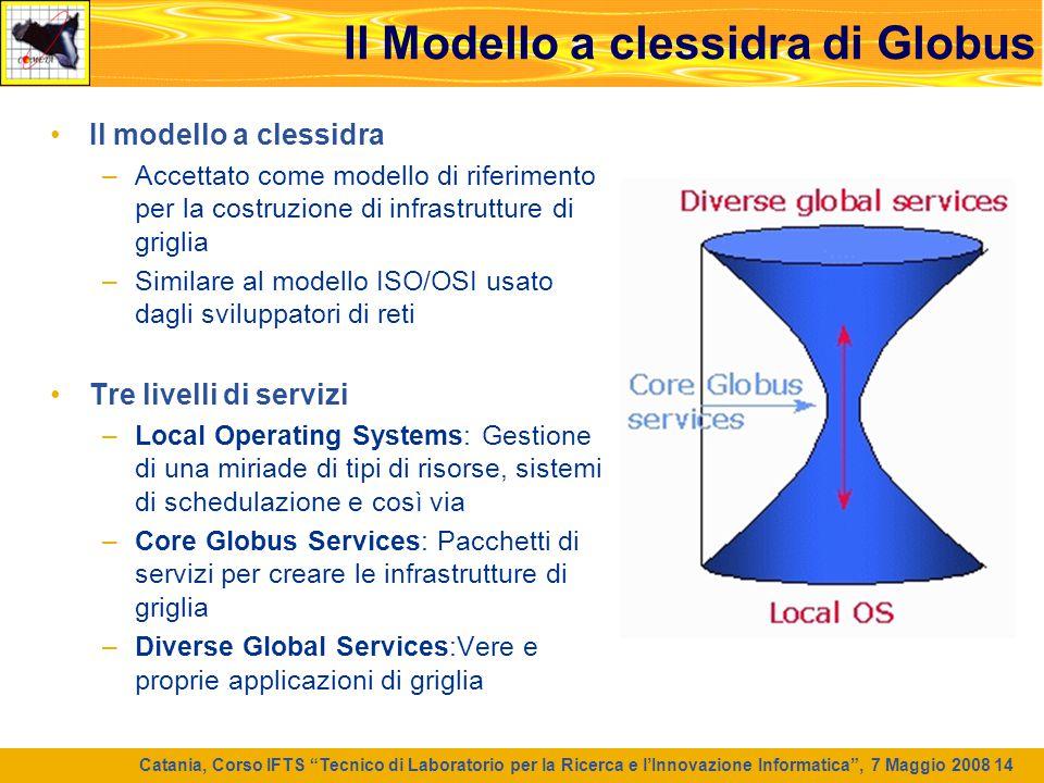 Il Modello a clessidra di Globus
