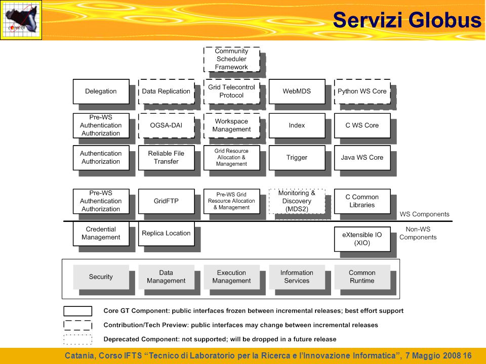 Servizi Globus Catania, Corso IFTS Tecnico di Laboratorio per la Ricerca e l'Innovazione Informatica , 7 Maggio 2008 16.