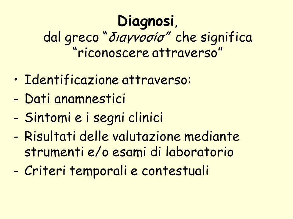Diagnosi, dal greco διαγνοσίσ che significa riconoscere attraverso
