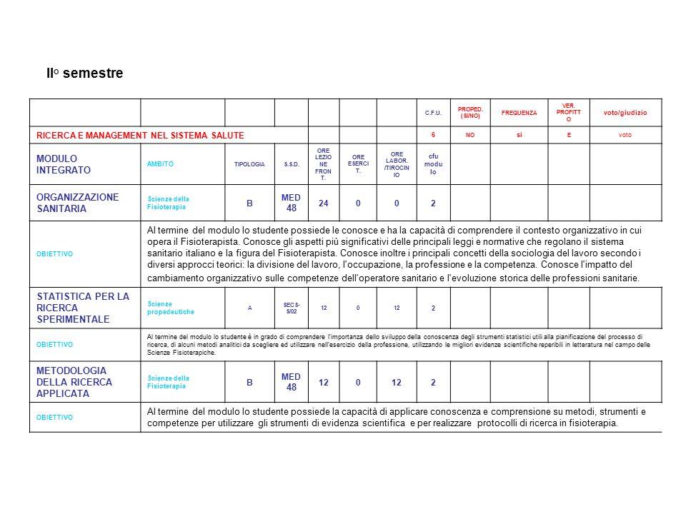 II° semestre MODULO INTEGRATO ORGANIZZAZIONE SANITARIA