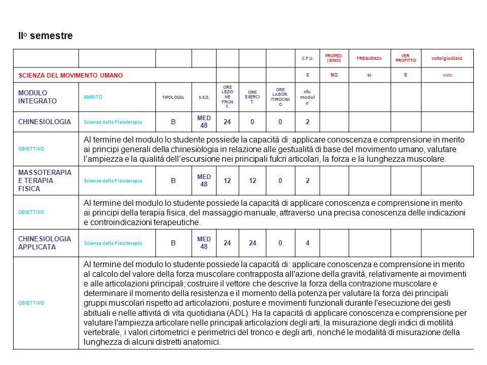 II° semestre C.F.U. PROPED. (SI/NO) FREQUENZA. VER. PROFITTO. voto/giudizio. SCIENZA DEL MOVIMENTO UMANO.