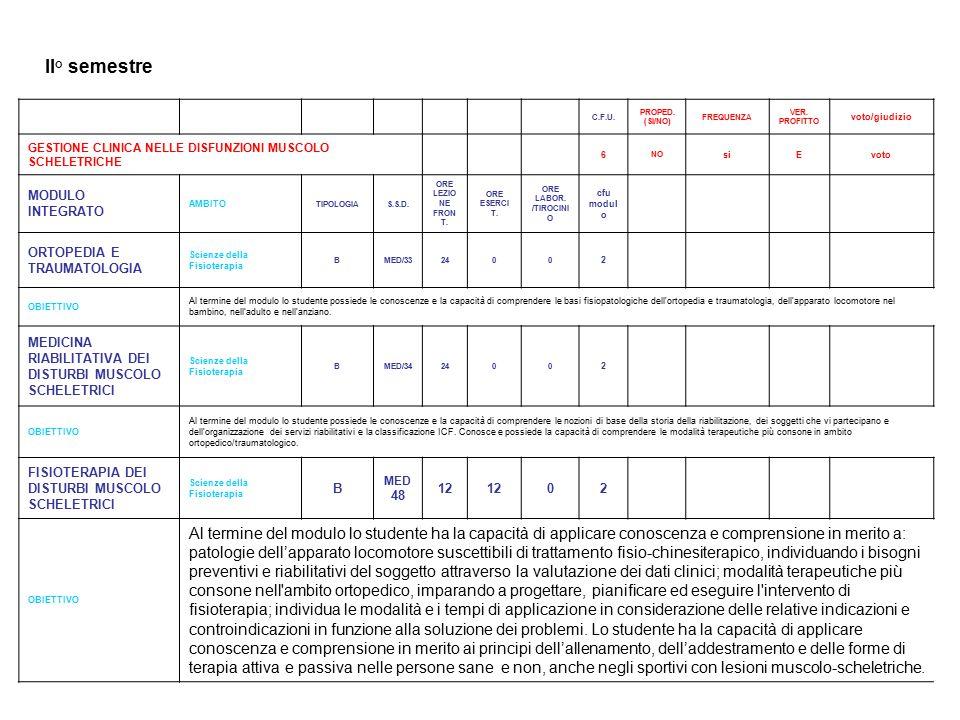 II° semestre C.F.U. PROPED. (SI/NO) FREQUENZA. VER. PROFITTO. voto/giudizio. GESTIONE CLINICA NELLE DISFUNZIONI MUSCOLO SCHELETRICHE.