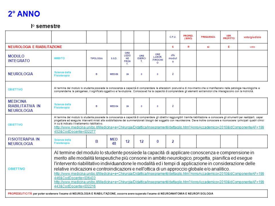 2° ANNO I° semestre. C.F.U. PROPED. (SI/NO) FREQUENZA. VER. PROFITTO. voto/giudizio. NEUROLOGIA E RIABILITAZIONE.