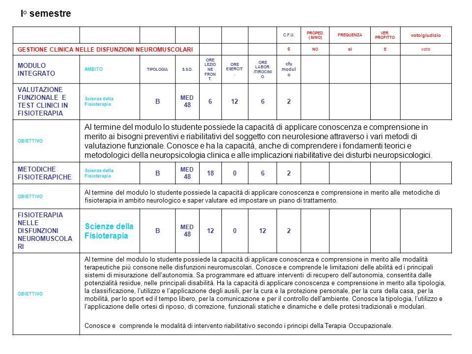 I° semestre C.F.U. PROPED. (SI/NO) FREQUENZA. VER. PROFITTO. voto/giudizio. GESTIONE CLINICA NELLE DISFUNZIONI NEUROMUSCOLARI.