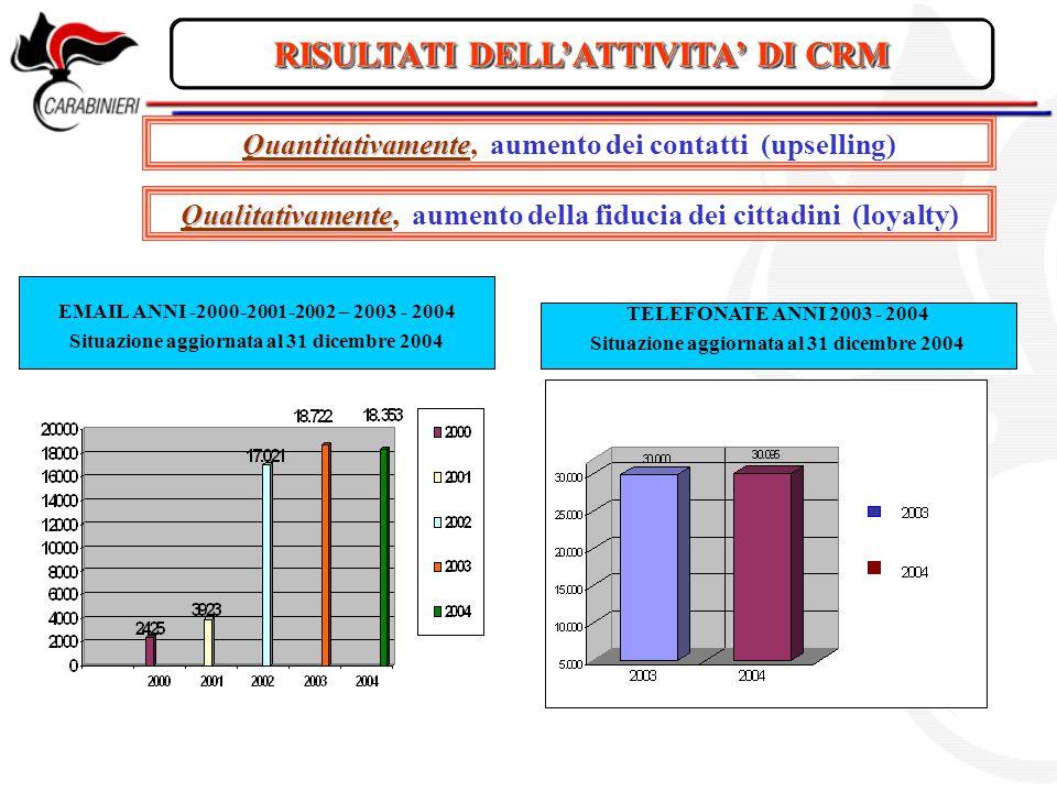 RISULTATI DELL'ATTIVITA' DI CRM