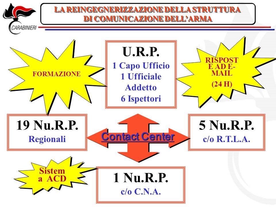 LA REINGEGNERIZZAZIONE DELLA STRUTTURA DI COMUNICAZIONE DELL'ARMA