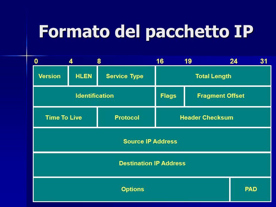 Formato del pacchetto IP
