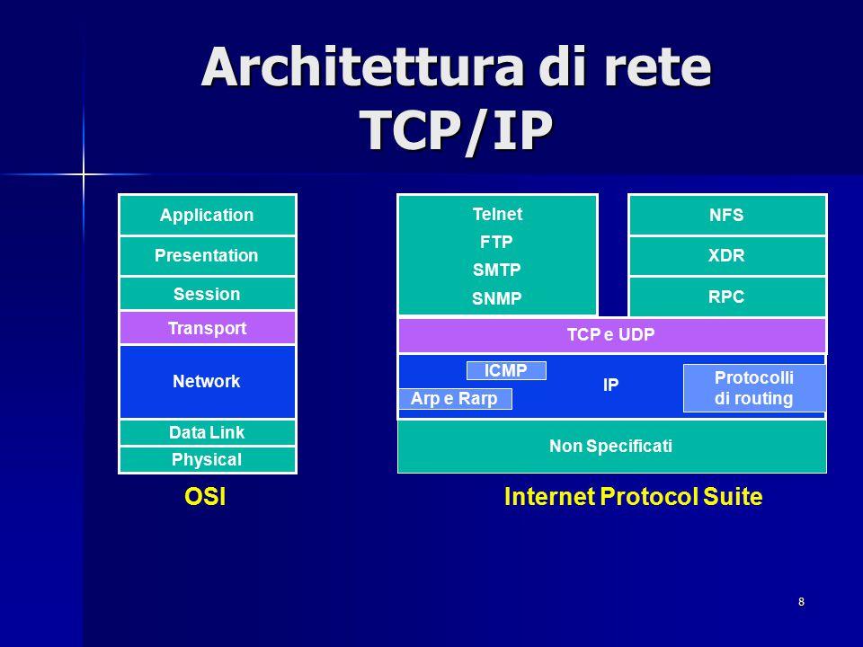 Architettura di rete TCP/IP