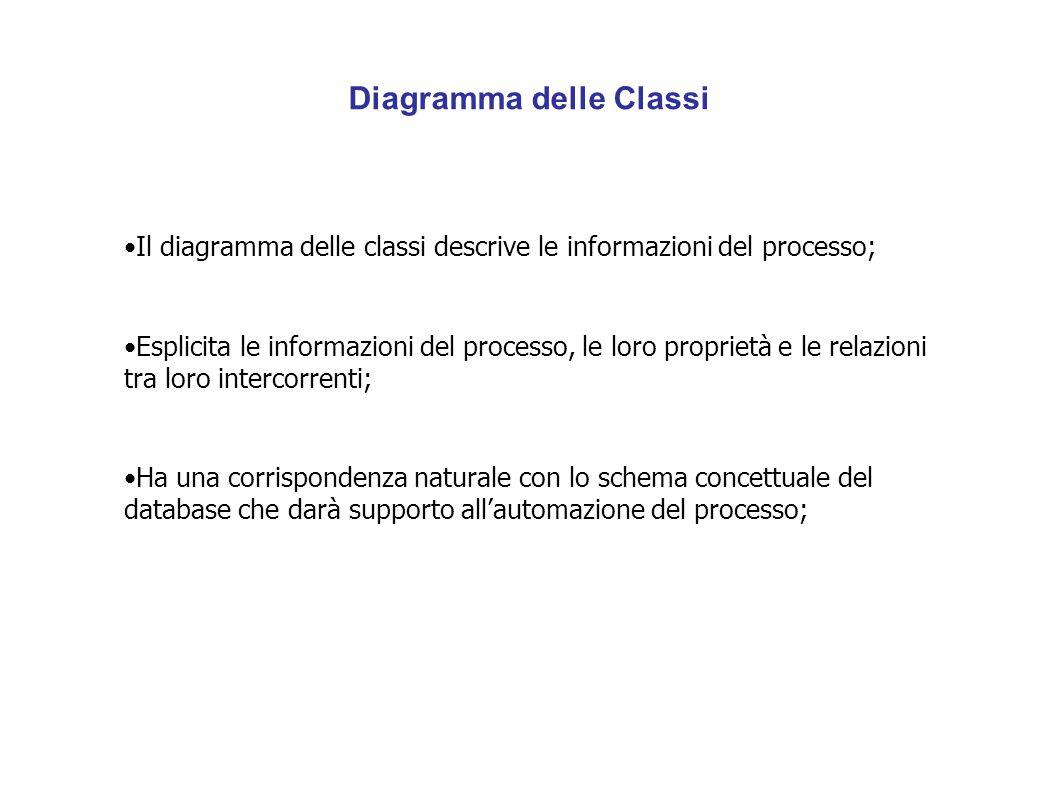 Diagramma delle Classi