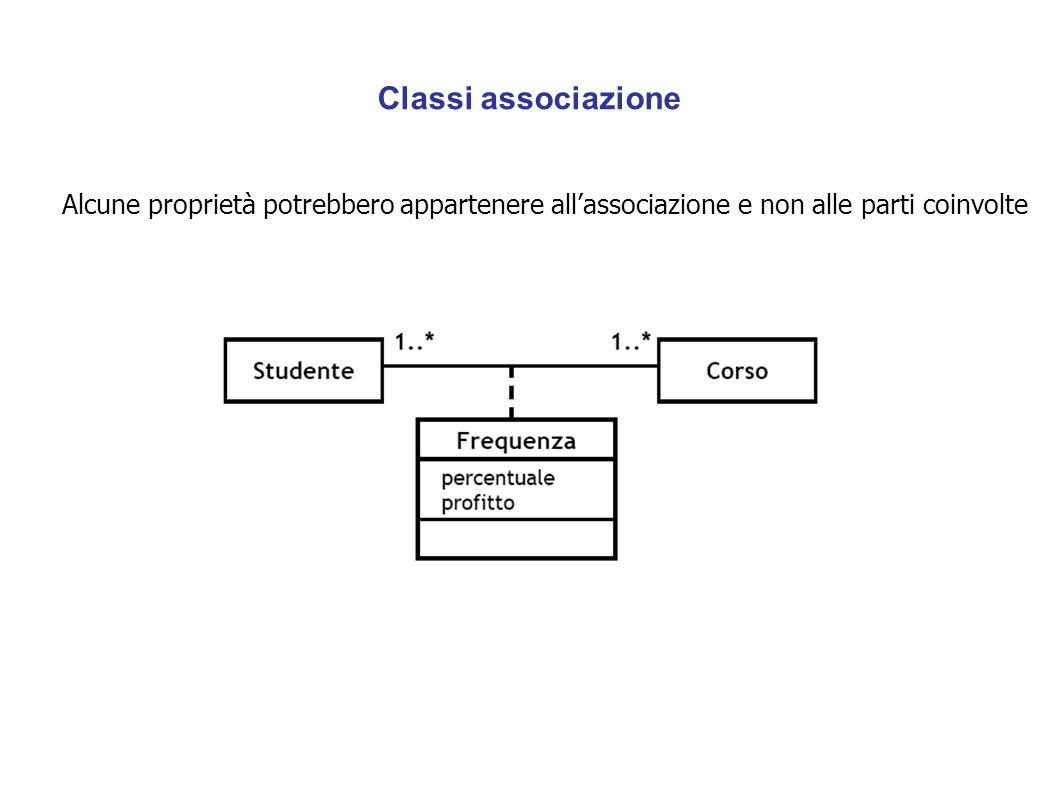 Classi associazione Alcune proprietà potrebbero appartenere all'associazione e non alle parti coinvolte.