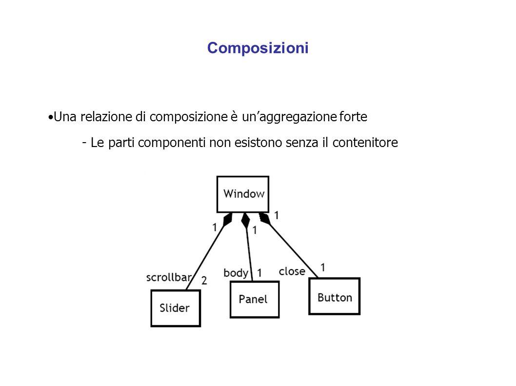 Composizioni Una relazione di composizione è un'aggregazione forte