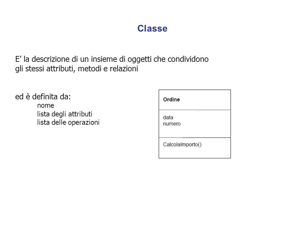 Classe E' la descrizione di un insieme di oggetti che condividono gli stessi attributi, metodi e relazioni.