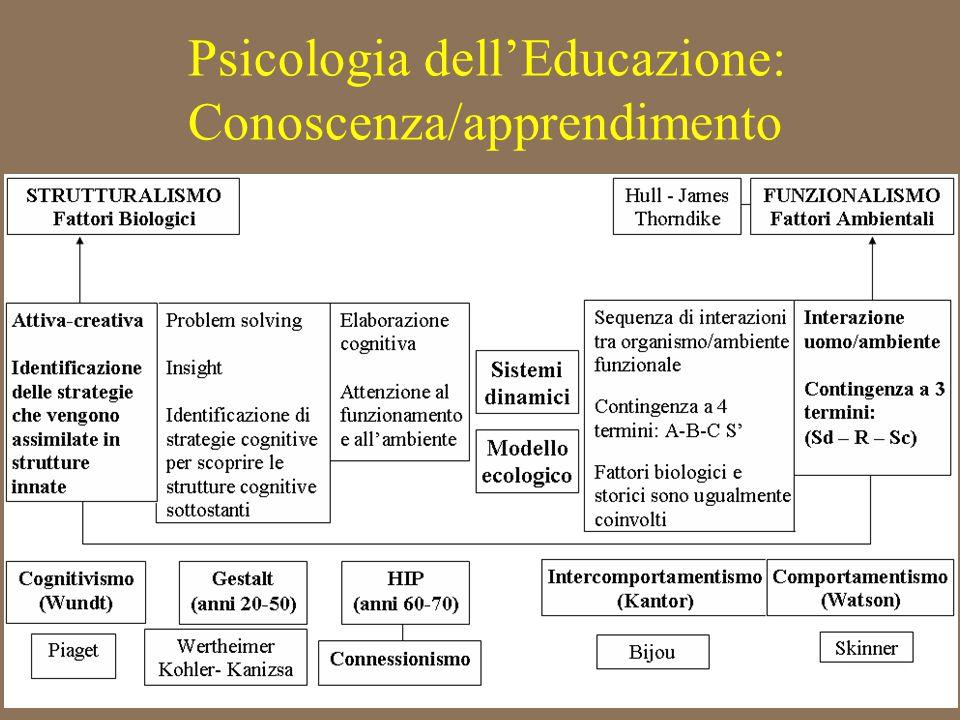 Psicologia dell'Educazione: Conoscenza/apprendimento