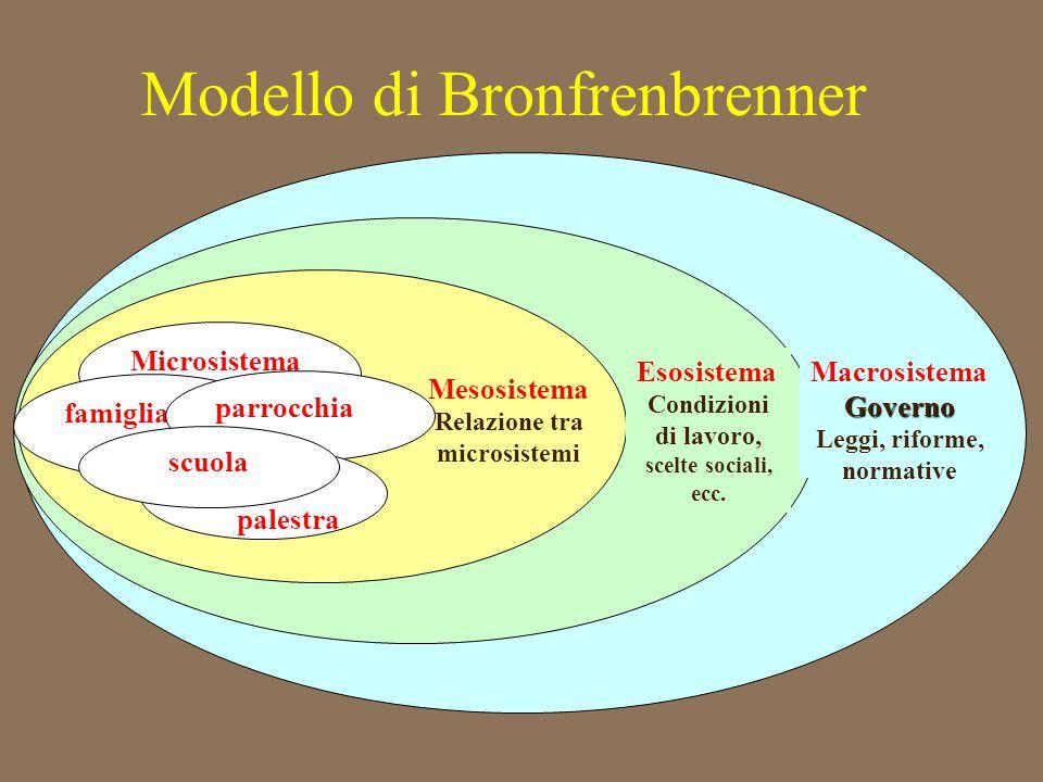 Modello di Bronfrenbrenner