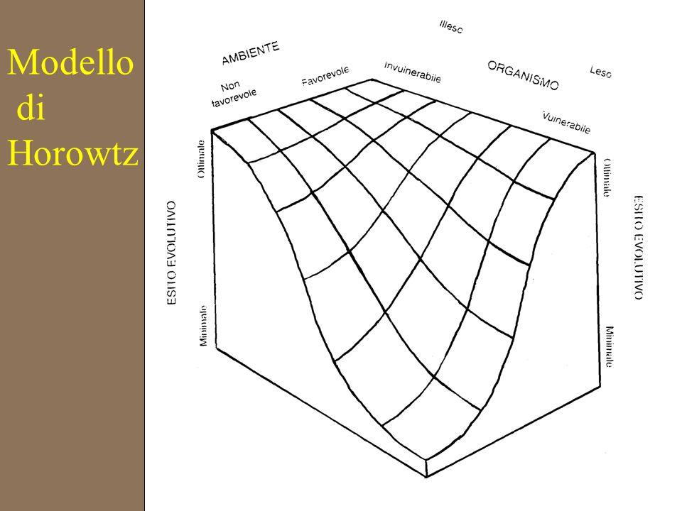 Modello di Horowtz