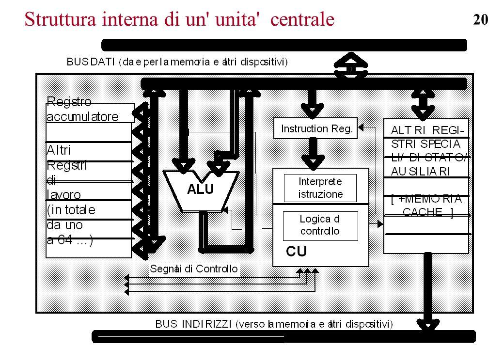 Struttura interna di un unita centrale