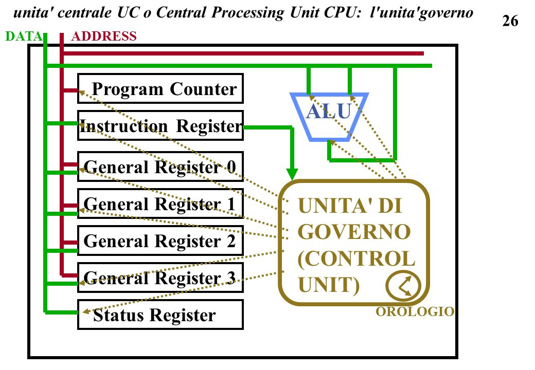 unita centrale UC o Central Processing Unit CPU: l unita governo