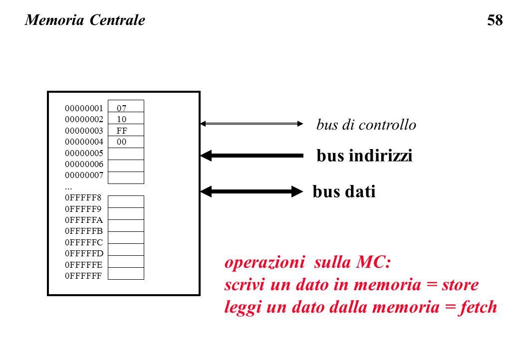 scrivi un dato in memoria = store leggi un dato dalla memoria = fetch