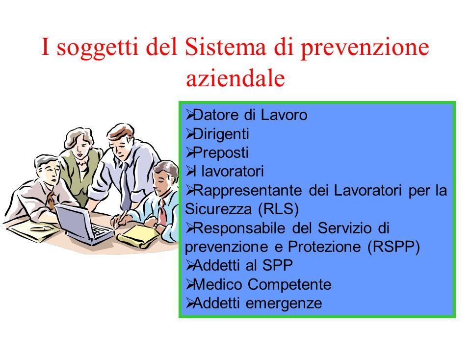 I soggetti del Sistema di prevenzione aziendale