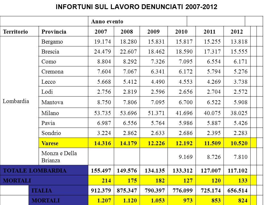 INFORTUNI SUL LAVORO DENUNCIATI 2007-2012