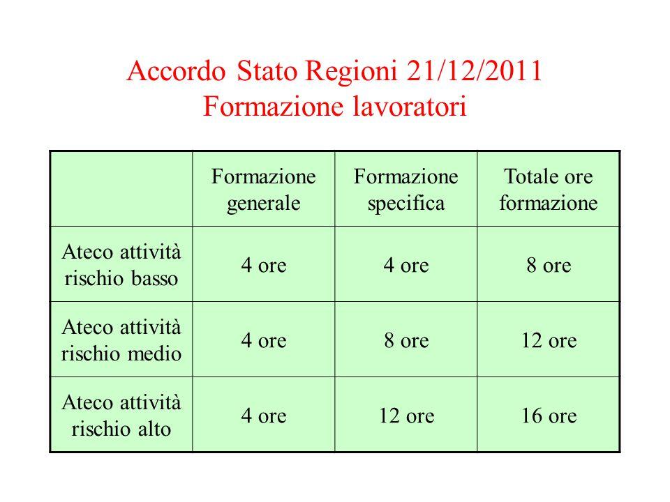 Accordo Stato Regioni 21/12/2011 Formazione lavoratori