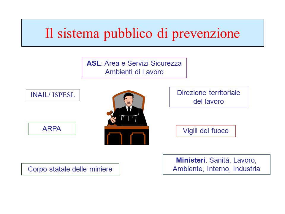 Il sistema pubblico di prevenzione