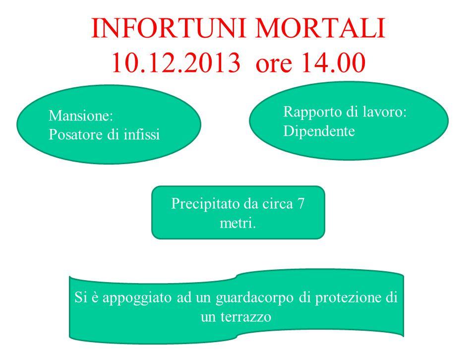 INFORTUNI MORTALI 10.12.2013 ore 14.00 Rapporto di lavoro: